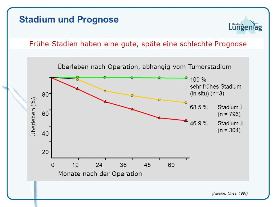 100 % sehr frühes Stadium (in situ) (n=3) 68.5 %Stadium I (n = 796) 46.9 %Stadium II (n = 304) 0 12 24 36 48 60 80 60 40 20 Monate nach der Operation