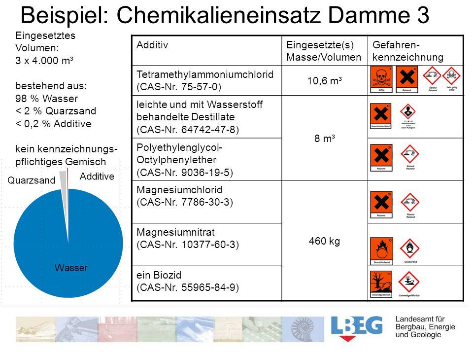 AdditivEingesetzte(s) Masse/Volumen Gefahren- kennzeichnung Tetramethylammoniumchlorid (CAS-Nr. 75-57-0) 10,6 m³ leichte und mit Wasserstoff behandelt