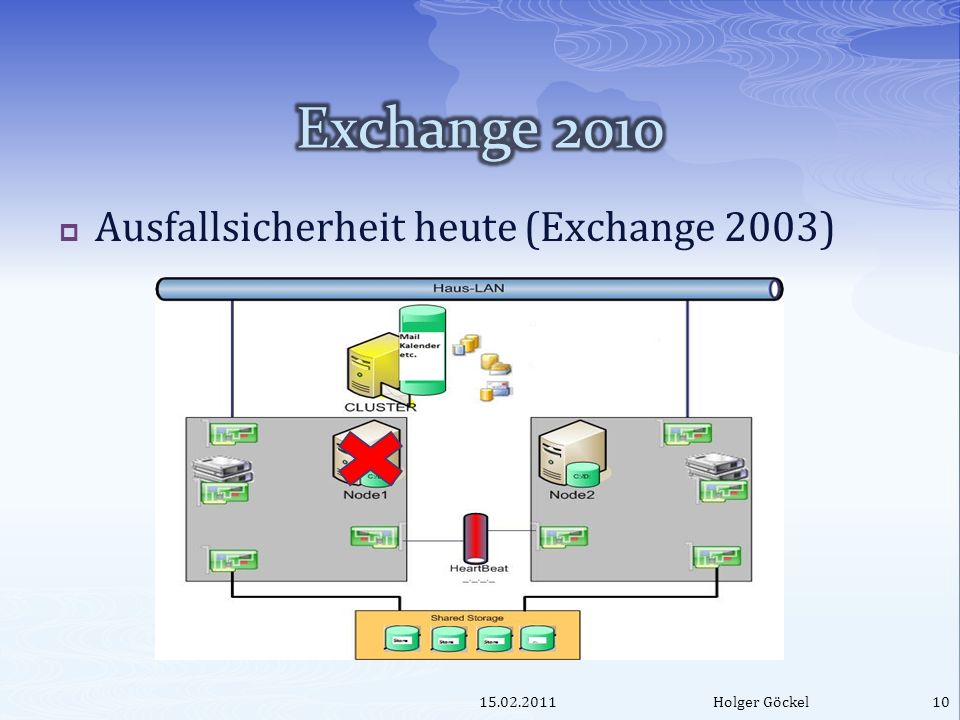Ausfallsicherheit heute (Exchange 2003) 15.02.2011Holger Göckel10