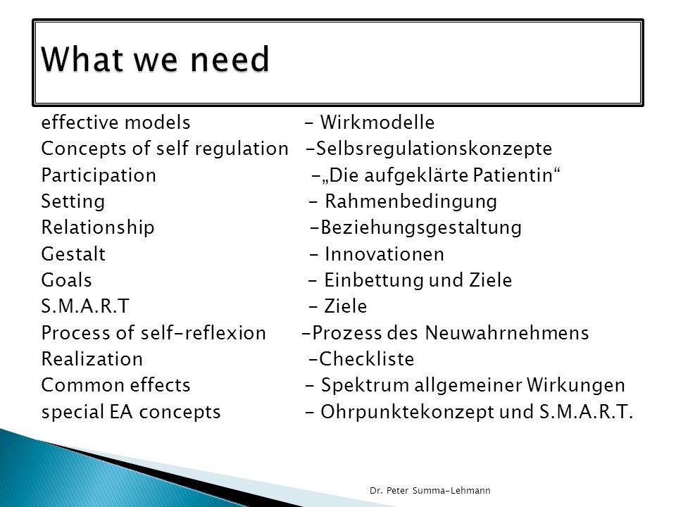 effective models - Wirkmodelle Concepts of self regulation -Selbsregulationskonzepte Participation -Die aufgeklärte Patientin Setting - Rahmenbedingun