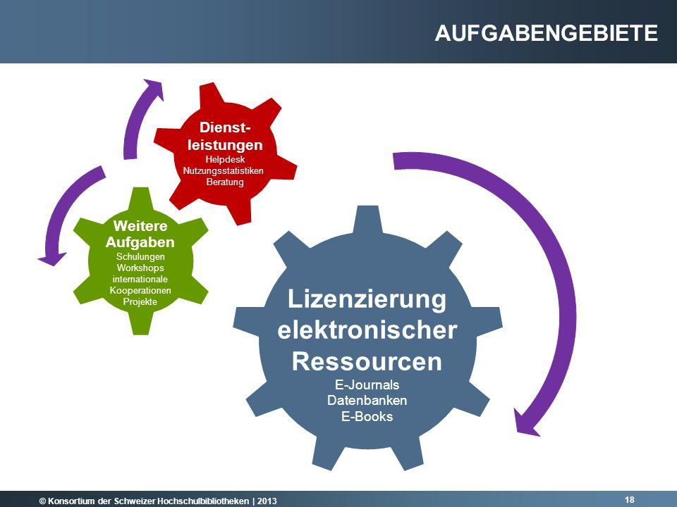 © Konsortium der Schweizer Hochschulbibliotheken | 2013 AUFGABENGEBIETE Lizenzierung elektronischer Ressourcen E-Journals Datenbanken E-Books Weitere