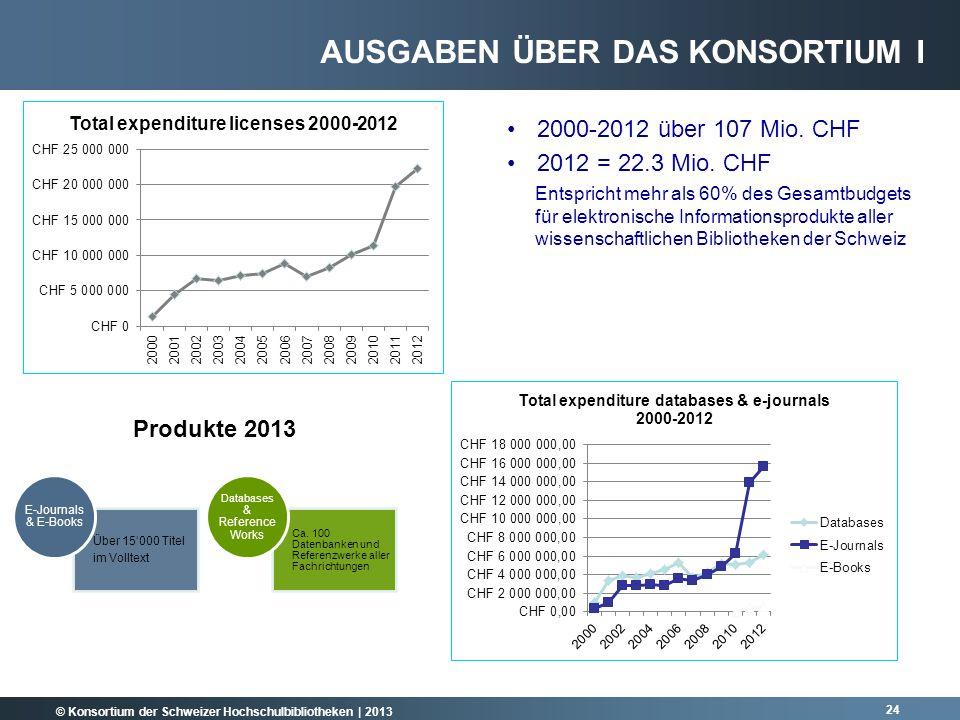 © Konsortium der Schweizer Hochschulbibliotheken | 2013 24 2000-2012 über 107 Mio. CHF 2012 = 22.3 Mio. CHF Entspricht mehr als 60% des Gesamtbudgets