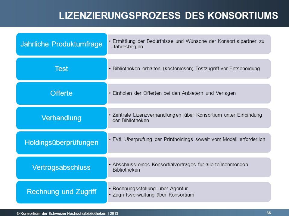 © Konsortium der Schweizer Hochschulbibliotheken | 2013 36 LIZENZIERUNGSPROZESS DES KONSORTIUMS Ermittlung der Bedürfnisse und Wünsche der Konsortialp