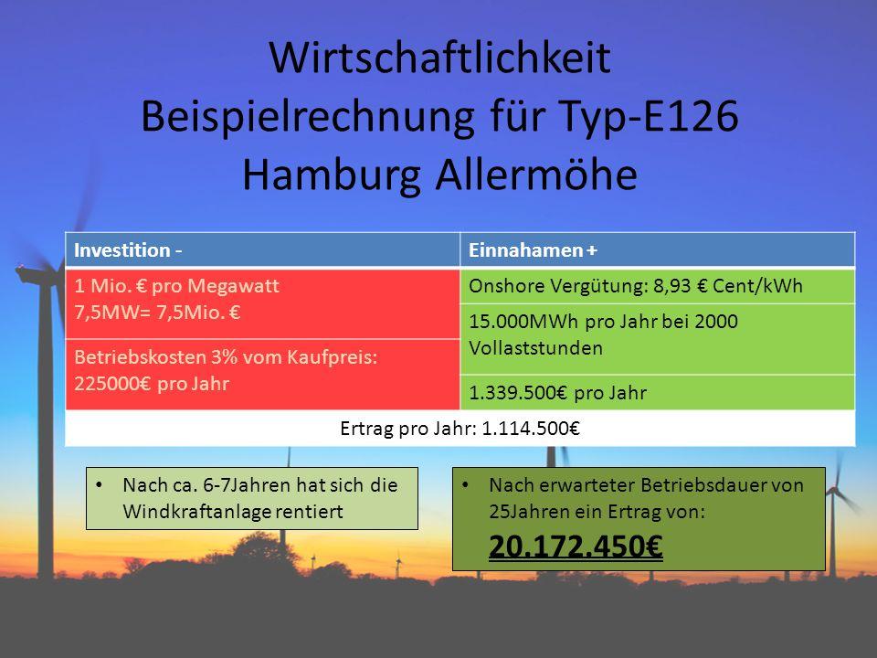 Wirtschaftlichkeit Beispielrechnung für Typ-E126 Hamburg Allermöhe Investition -Einnahamen + 1 Mio. pro Megawatt 7,5MW= 7,5Mio. Onshore Vergütung: 8,9