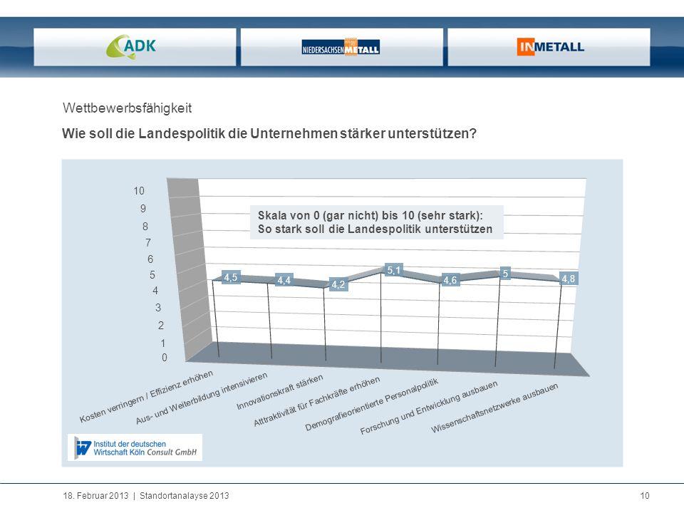 18. Februar 2013   Standortanalayse 2013 10 Wettbewerbsfähigkeit Wie soll die Landespolitik die Unternehmen stärker unterstützen? 10 0 9 8 7 6 5 4 3 2