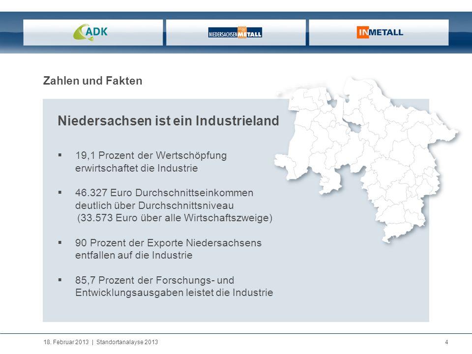 18. Februar 2013   Standortanalayse 2013 4 Zahlen und Fakten Niedersachsen ist ein Industrieland 19,1 Prozent der Wertschöpfung erwirtschaftet die Ind