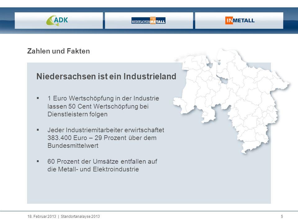 18. Februar 2013   Standortanalayse 2013 5 Zahlen und Fakten Niedersachsen ist ein Industrieland 1 Euro Wertschöpfung in der Industrie lassen 50 Cent