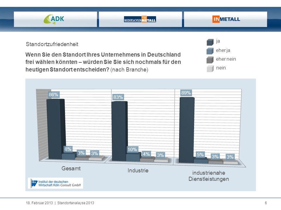 18. Februar 2013   Standortanalayse 2013 6 Standortzufriedenheit Wenn Sie den Standort Ihres Unternehmens in Deutschland frei wählen könnten – würden