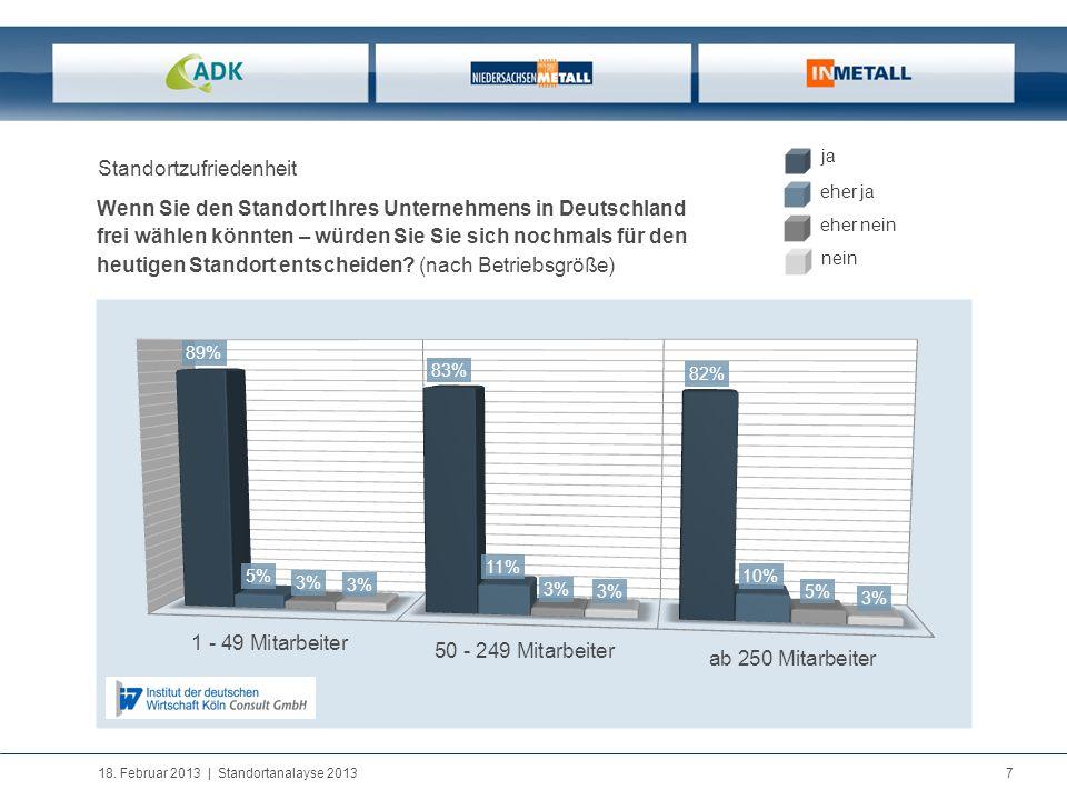 18. Februar 2013   Standortanalayse 2013 7 Standortzufriedenheit Wenn Sie den Standort Ihres Unternehmens in Deutschland frei wählen könnten – würden