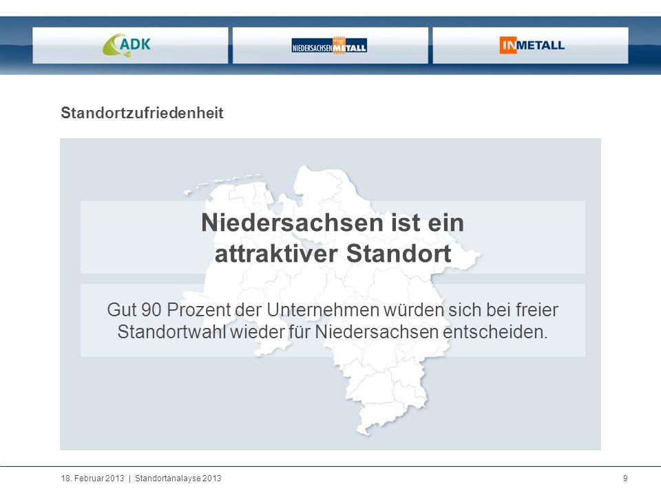 18. Februar 2013   Standortanalayse 2013 9 Standortzufriedenheit Niedersachsen ist ein attraktiver Standort Gut 90 Prozent der Unternehmen würden sich