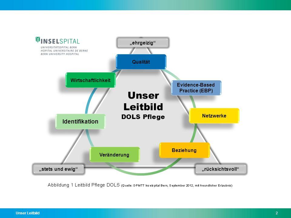 Unser Leitbild2 Evidence-Based Practice (EBP) Evidence-Based Practice (EBP) Veränderung Qualität Wirtschaftlichkeit Netzwerke Identifikation Beziehung