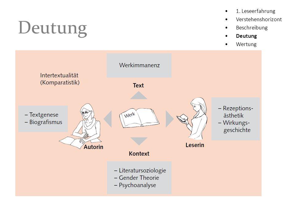 Deutung 1. Leseerfahrung Verstehenshorizont Beschreibung Deutung Wertung