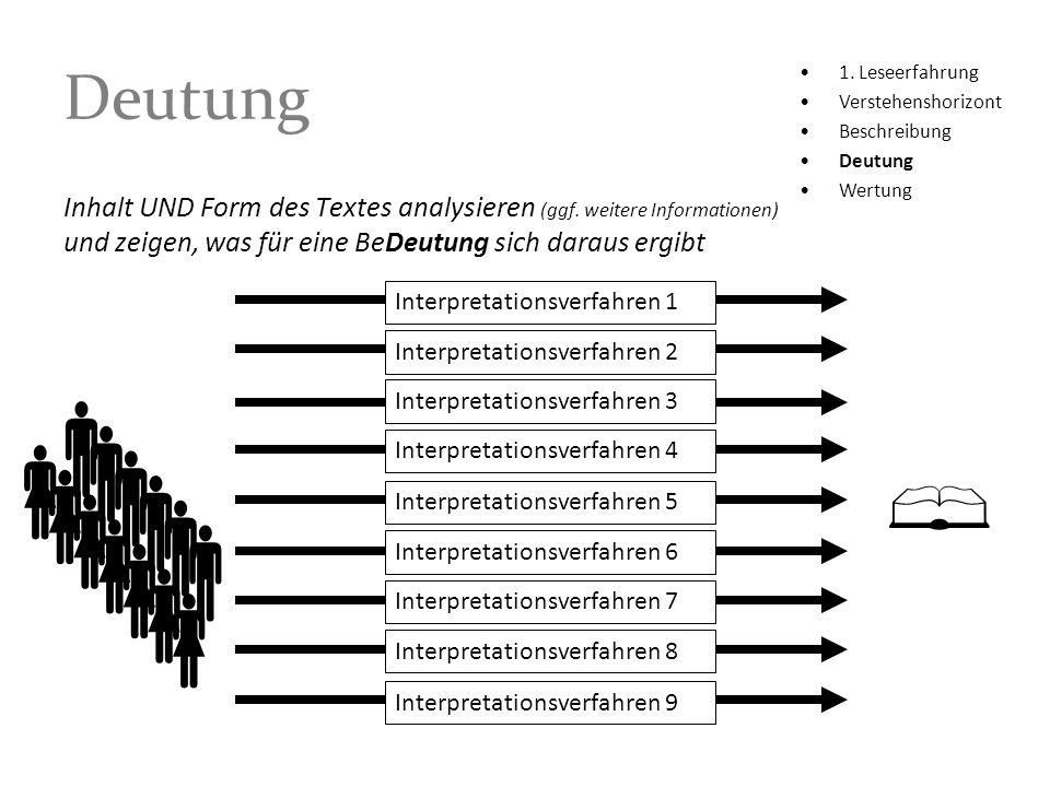Deutung Inhalt UND Form des Textes analysieren (ggf. weitere Informationen) und zeigen, was für eine BeDeutung sich daraus ergibt 1. Leseerfahrung Ver