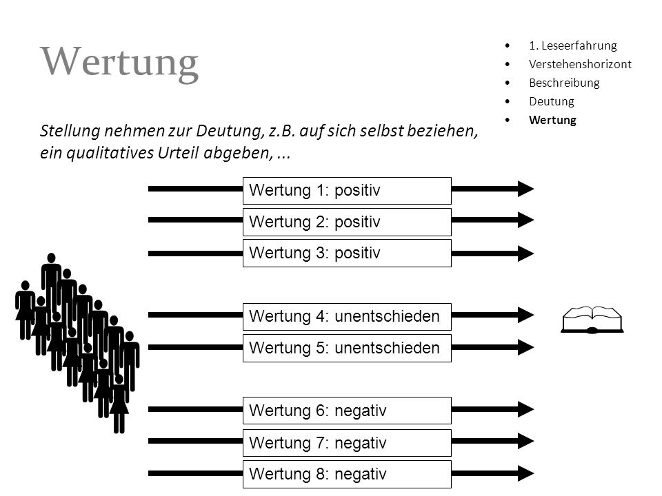 1. Leseerfahrung Verstehenshorizont Beschreibung Deutung Wertung Wertung 1: positiv Wertung 2: positiv Wertung 3: positiv Wertung 4: unentschieden Wer