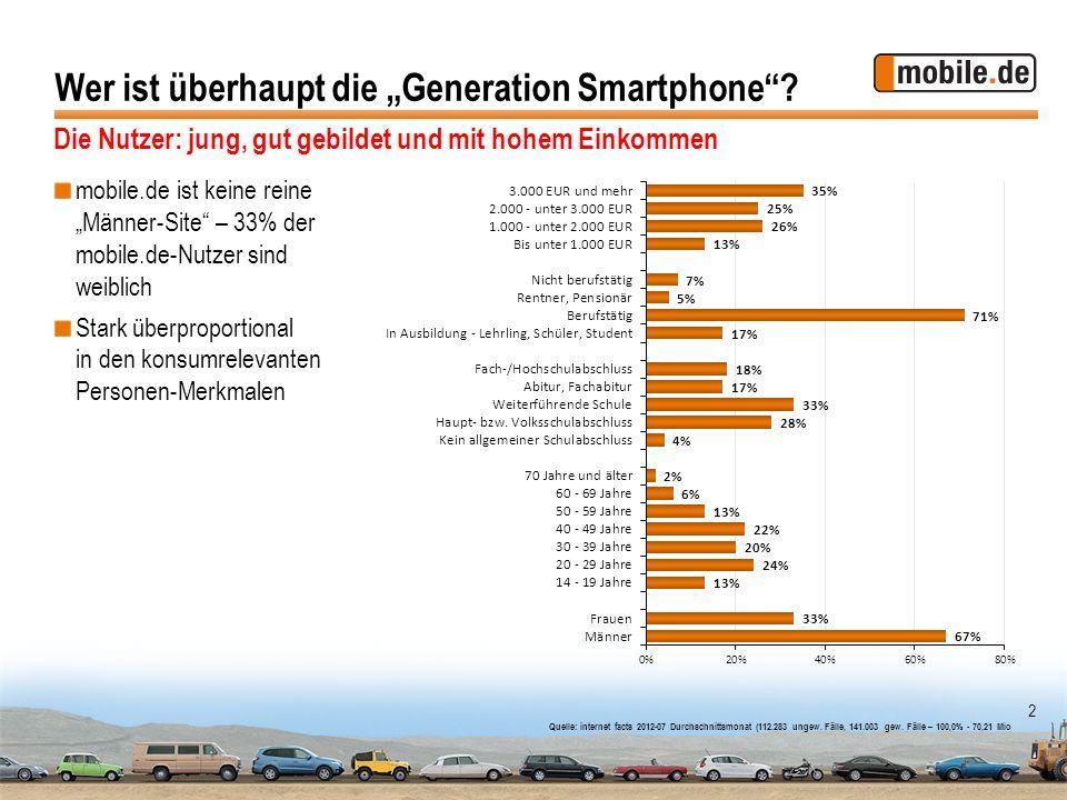 2 Wer ist überhaupt die Generation Smartphone? mobile.de ist keine reine Männer-Site – 33% der mobile.de-Nutzer sind weiblich Stark überproportional i
