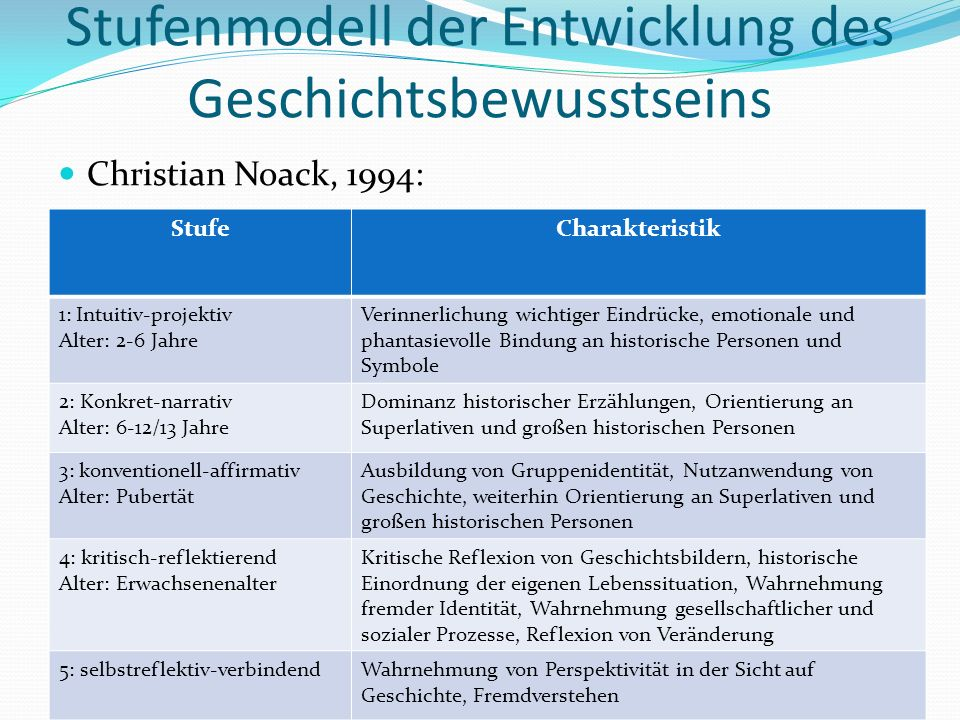 Stufenmodell der Entwicklung des Geschichtsbewusstseins Christian Noack, 1994: StufeCharakteristik 1: Intuitiv-projektiv Alter: 2-6 Jahre Verinnerlich
