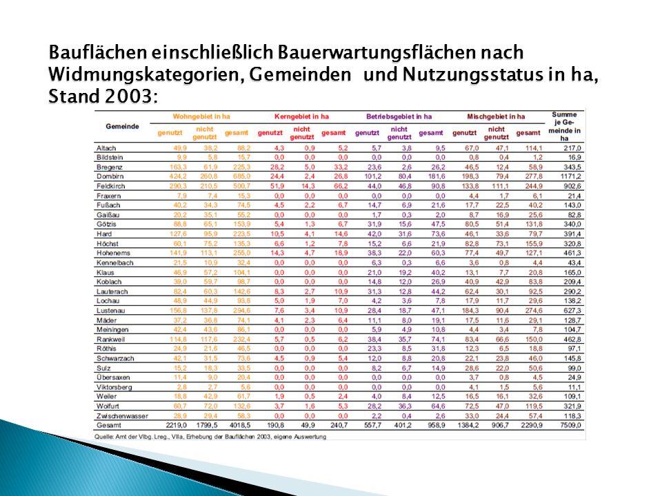 Bauflächen einschließlich Bauerwartungsflächen nach Widmungskategorien, Gemeinden und Nutzungsstatus in ha, Stand 2003: