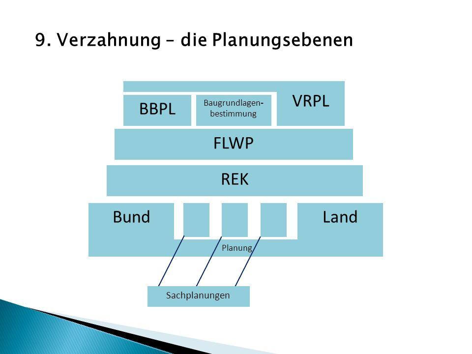 REK FLWP VRPL BBPL Baugrundlagen - bestimmung Planung BundLand Sachplanungen 9. Verzahnung – die Planungsebenen