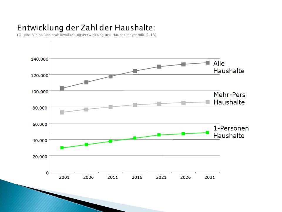 Entwicklung 1961 - 2001 (Quelle: Vision und Haushaltsdynamik, S.