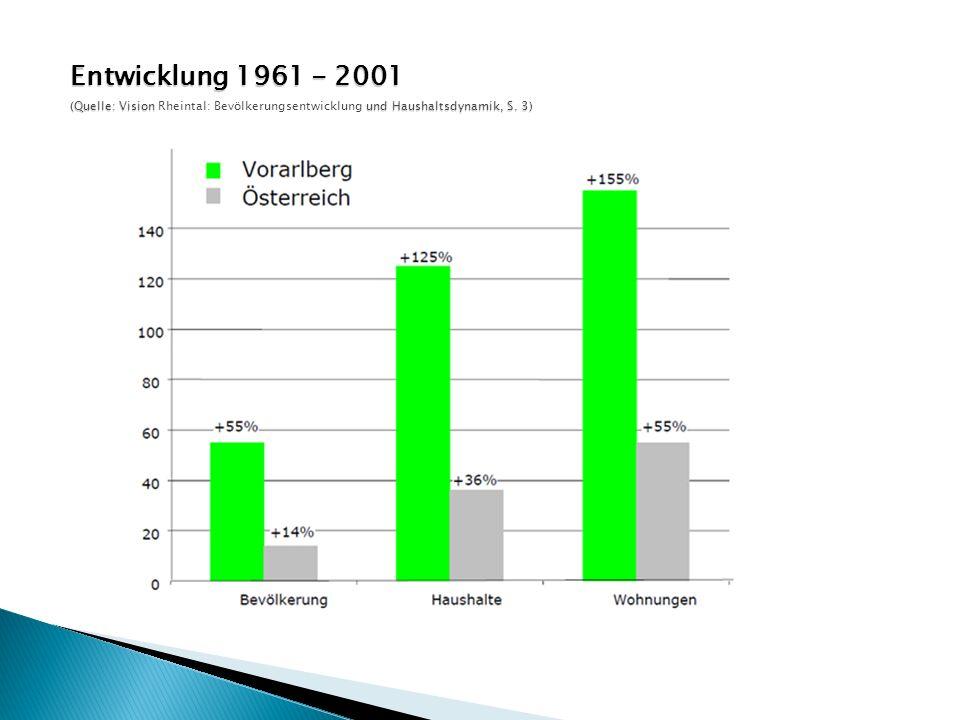 Entwicklung der Privathaushalte in Vorarlberg laut Census 2011: