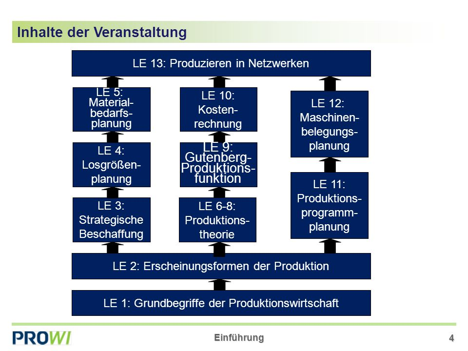 Einführung 4 Inhalte der Veranstaltung LE 1: Grundbegriffe der Produktionswirtschaft LE 2: Erscheinungsformen der Produktion LE 13: Produzieren in Netzwerken LE 12: Maschinen- belegungs- planung LE 11: Produktions- programm- planung LE 9: Gutenberg- Produktions- funktion LE 10: Kosten- rechnung LE 3: Strategische Beschaffung LE 4: Losgrößen- planung LE 5: Material- bedarfs- planung LE 6-8: Produktions- theorie