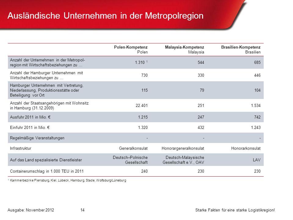 14 Polen-Kompetenz Polen Malaysia-Kompetenz Malaysia Brasilien-Kompetenz Brasilien Anzahl der Unternehmen in der Metropol- region mit Wirtschaftsbezie
