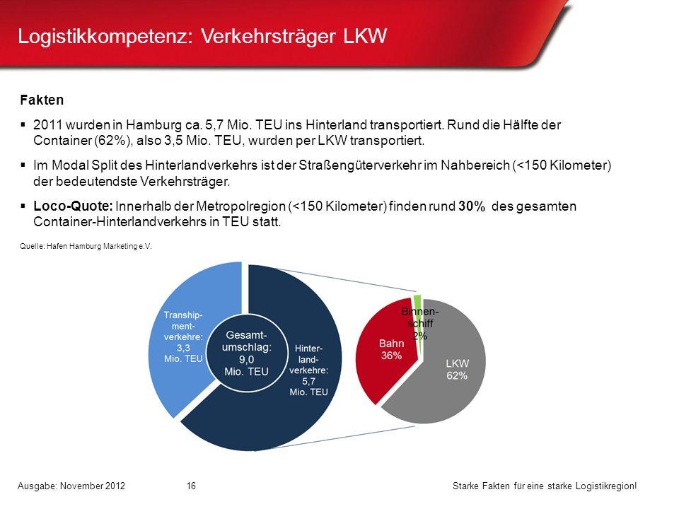 Logistikkompetenz: Verkehrsträger LKW Fakten 2011 wurden in Hamburg ca. 5,7 Mio. TEU ins Hinterland transportiert. Rund die Hälfte der Container (62%)