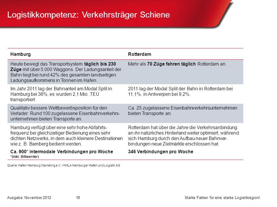 Logistikkompetenz: Verkehrsträger Schiene HamburgRotterdam Heute bewegt das Transportsystem täglich bis 230 Züge mit über 5.000 Waggons. Der Ladungsan