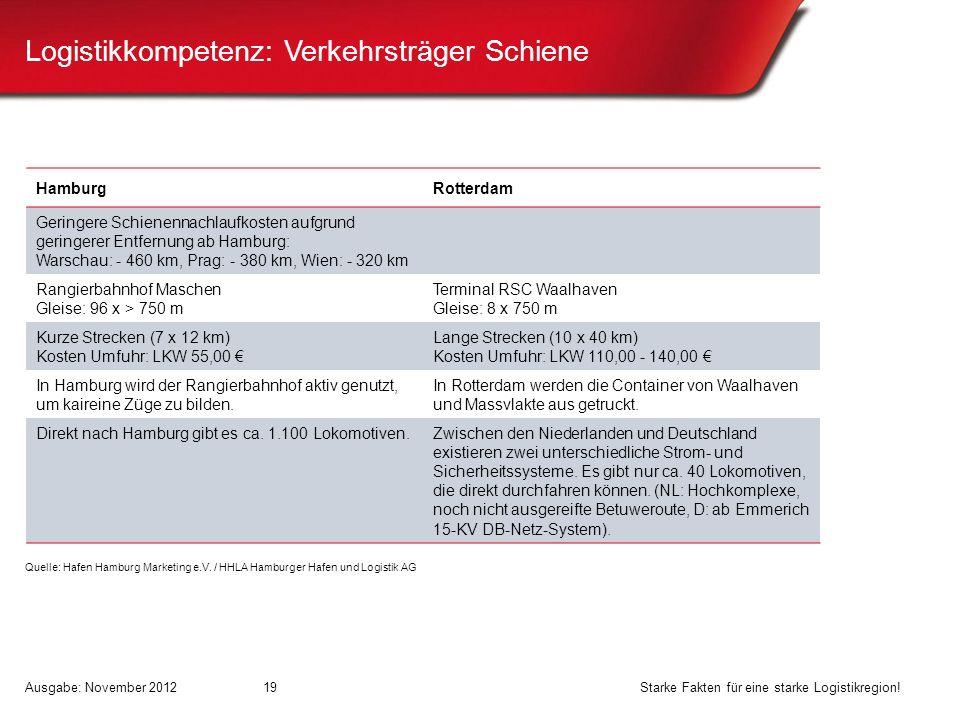 Logistikkompetenz: Verkehrsträger Schiene HamburgRotterdam Geringere Schienennachlaufkosten aufgrund geringerer Entfernung ab Hamburg: Warschau: - 460