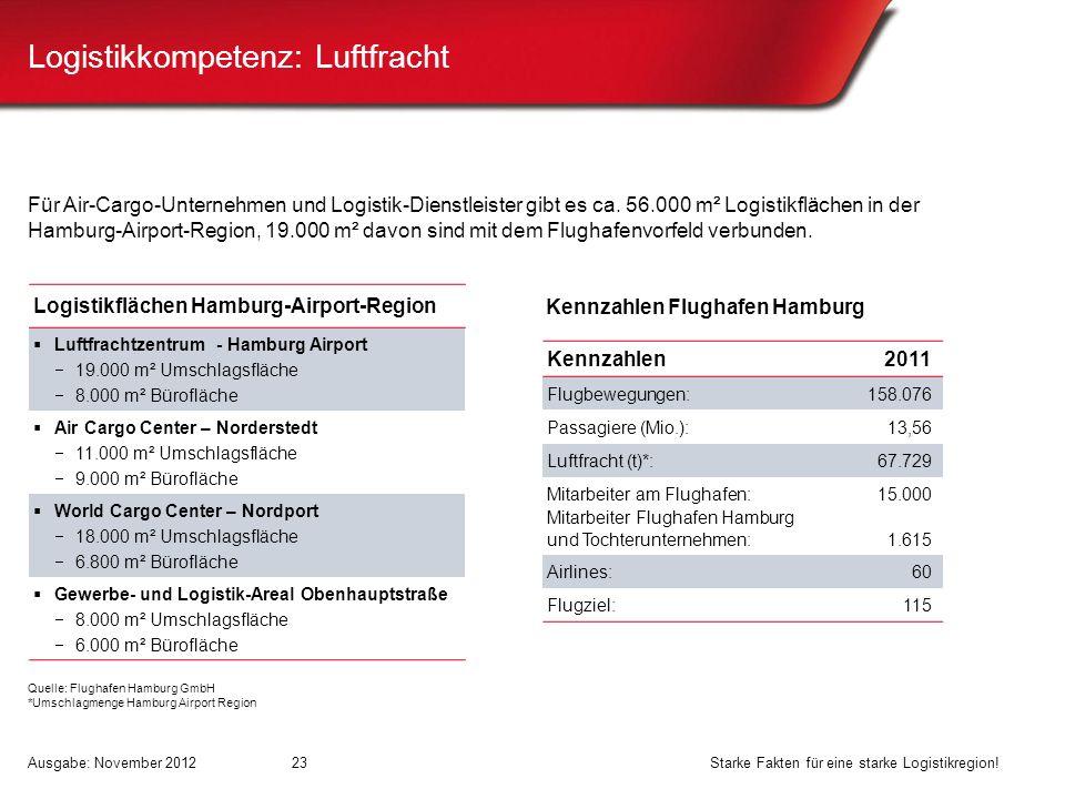 Logistikkompetenz: Luftfracht Für Air-Cargo-Unternehmen und Logistik-Dienstleister gibt es ca. 56.000 m² Logistikflächen in der Hamburg-Airport-Region