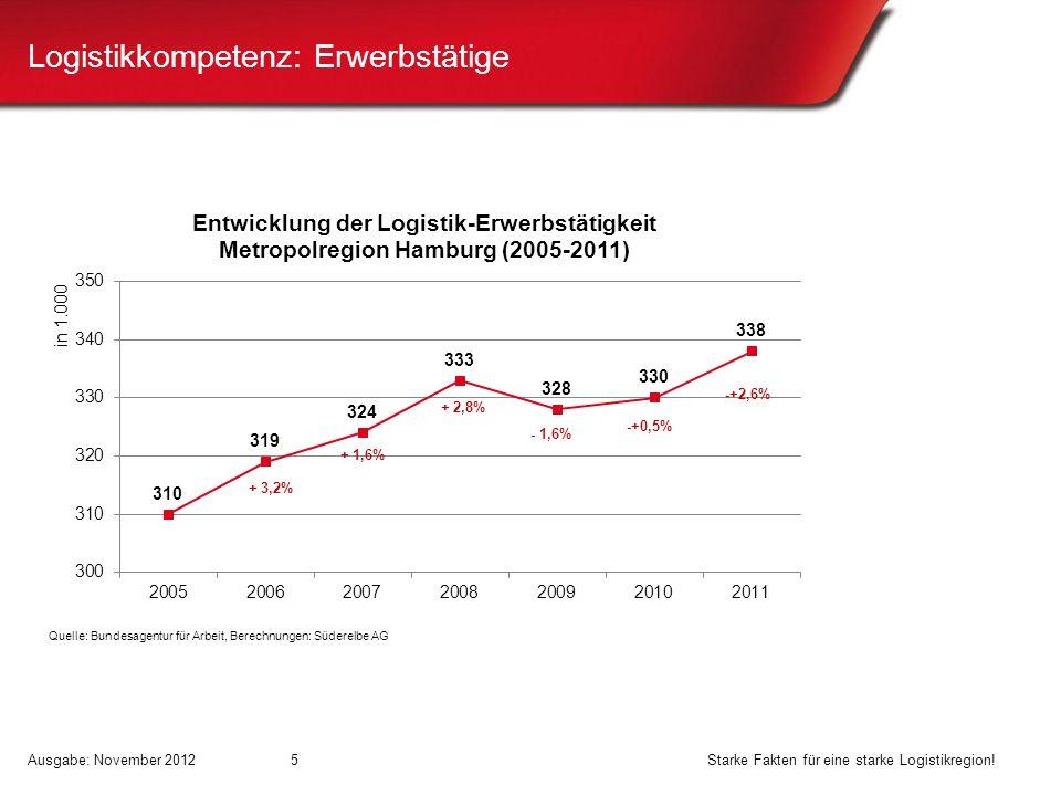 Logistikkompetenz: Erwerbstätige + 3,2% + 1,6% + 2,8% - 1,6% Quelle: Bundesagentur für Arbeit, Berechnungen: Süderelbe AG -+0,5% -+2,6% Ausgabe: Novem