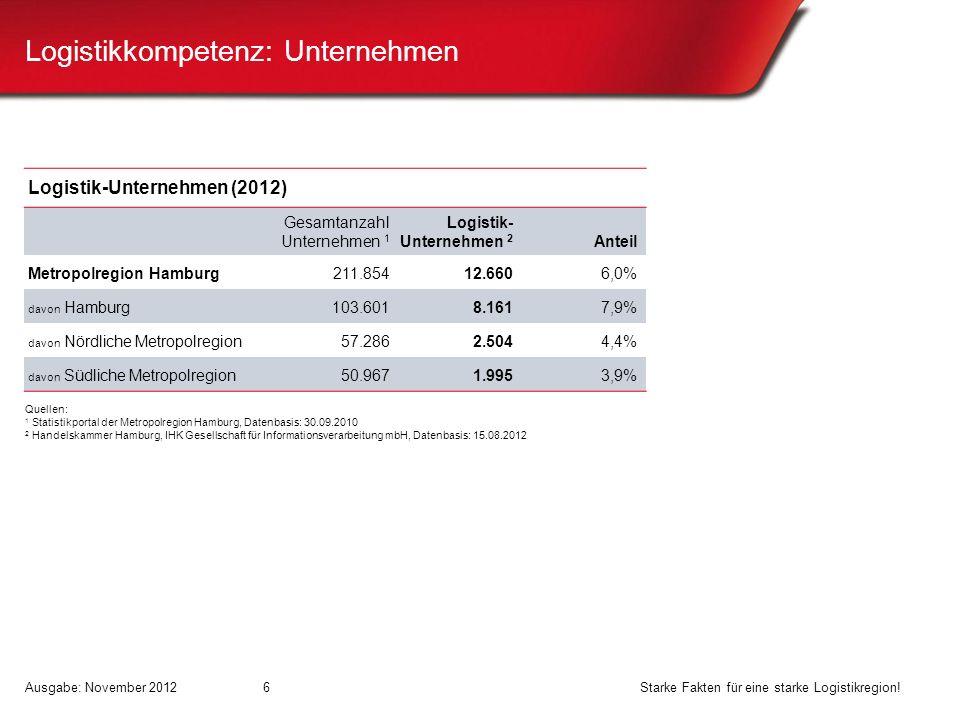 Logistikkompetenz: Unternehmen 6 Logistik-Unternehmen (2012) Gesamtanzahl Unternehmen 1 Logistik- Unternehmen 2 Anteil Metropolregion Hamburg211.85412