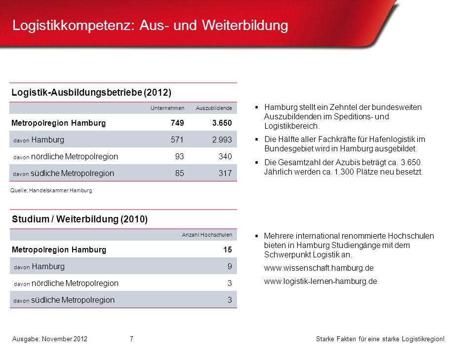 Logistikkompetenz: Aus- und Weiterbildung 7 Logistik-Ausbildungsbetriebe (2012) UnternehmenAuszubildende Metropolregion Hamburg7493.650 davon Hamburg5