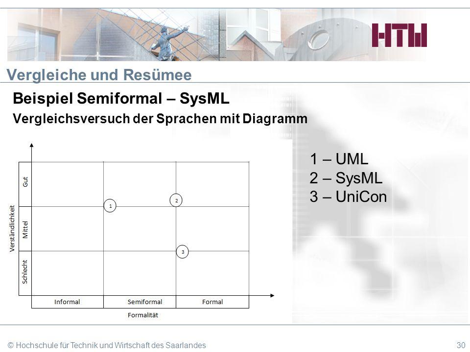 Vergleiche und Resümee Beispiel Semiformal – SysML Vergleichsversuch der Sprachen mit Diagramm © Hochschule für Technik und Wirtschaft des Saarlandes3