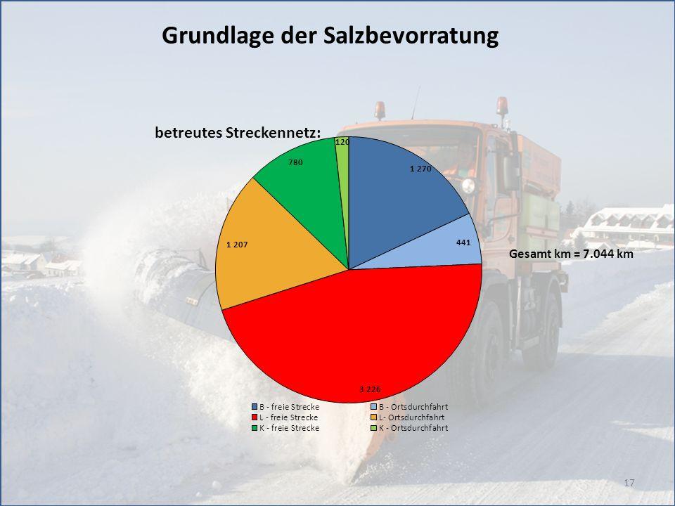 17 Grundlage der Salzbevorratung Gesamt km = 7.044 km