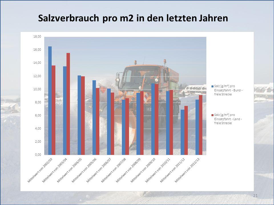 21 Salzverbrauch pro m2 in den letzten Jahren