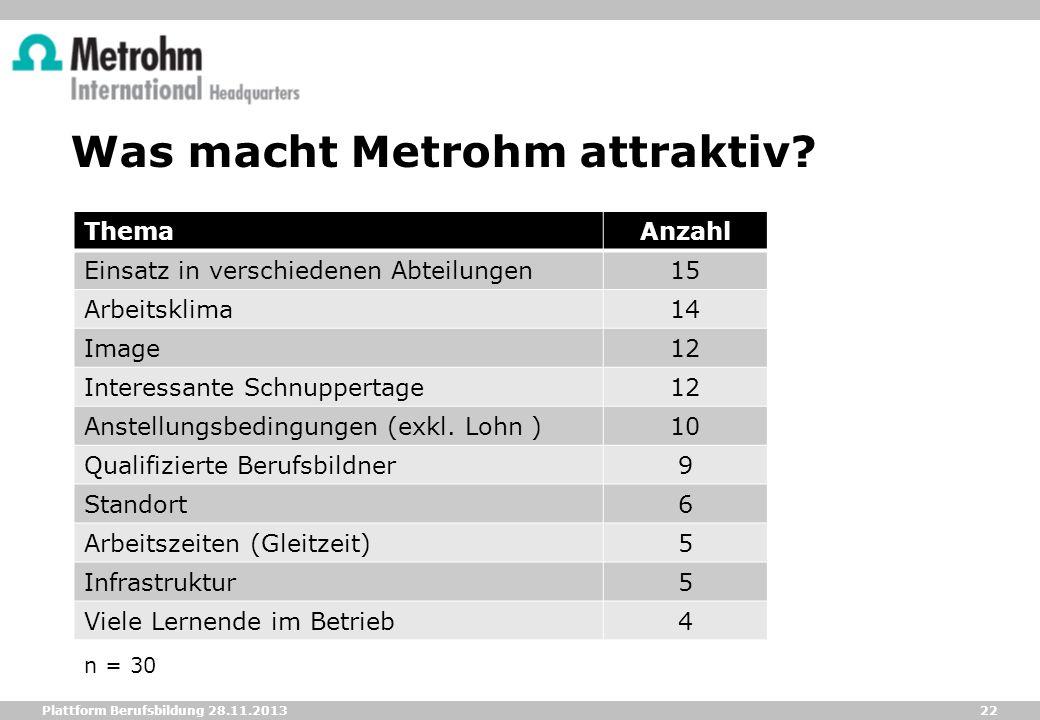 22 Plattform Berufsbildung 28.11.2013 Was macht Metrohm attraktiv? ThemaAnzahl Einsatz in verschiedenen Abteilungen15 Arbeitsklima14 Image12 Interessa