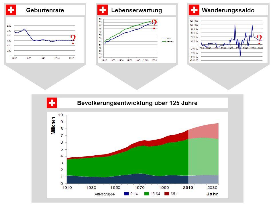 Bevölkerungsentwicklung über 125 Jahre Altersgruppe GeburtenrateLebenserwartungWanderungssaldo .