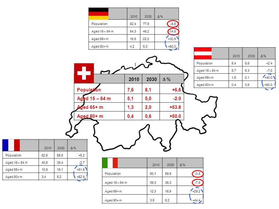 20102030 % Population82,477,9-5.5 Aged 15 – 64 m54,346,2-14.9 Aged 65+ m16,822,0+30,9 Aged 80+ m4,26,3+50.0 20102030 % Population7,68,1+6,6 Aged 15 – 64 m5,15,0-2.0 Aged 65+ m1,32,0+53.8 Aged 80+ m0,40,6+50.0 20102030 % Population8,48,6+2.4 Aged 15 – 64 m5,75,3-7.0 Aged 65+ m1,52,1+40.0 Aged 80+ m0,40,6+50.0 20102030 % Population62,666,5+6.2 Aged 15 – 64 m40,539,4-2.7 Aged 65+ m10,616,1+51.9 Aged 80+ m3,45,2+52.9 20102030 % Population60,159,6-0.8 Aged 15 – 64 m39,336,3-7.6 Aged 65+ m12,315,9+29.2 Aged 80+ m3,65,2+44.4