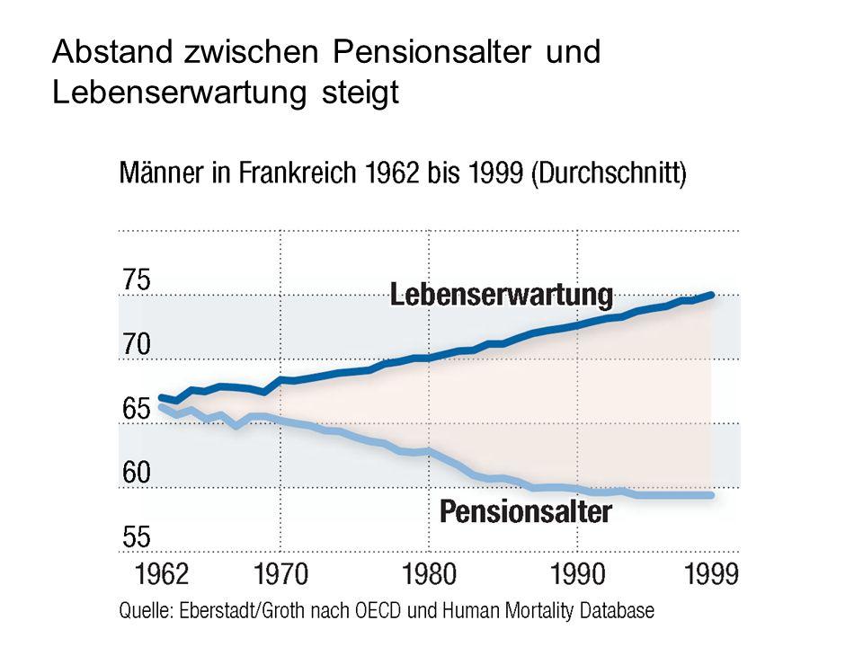 Abstand zwischen Pensionsalter und Lebenserwartung steigt