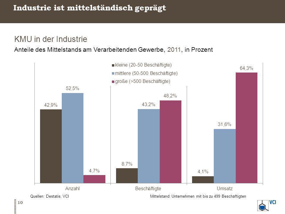 Industrie ist mittelständisch geprägt KMU in der Industrie Anteile des Mittelstands am Verarbeitenden Gewerbe, 2011, in Prozent Quellen: Destatis, VCI