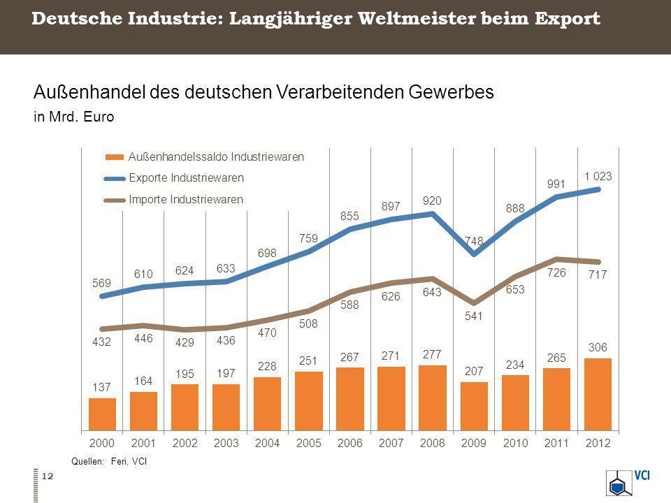 Deutsche Industrie: Langjähriger Weltmeister beim Export Außenhandel des deutschen Verarbeitenden Gewerbes in Mrd. Euro Quellen: Feri, VCI 12