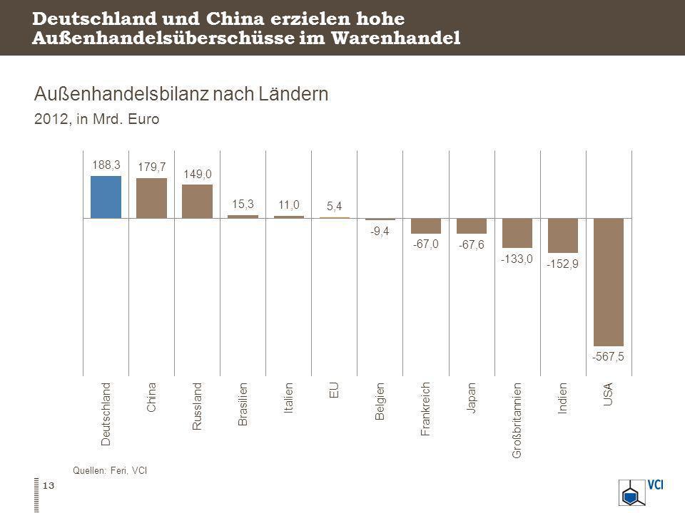 Deutschland und China erzielen hohe Außenhandelsüberschüsse im Warenhandel Außenhandelsbilanz nach Ländern 2012, in Mrd. Euro Quellen: Feri, VCI 13