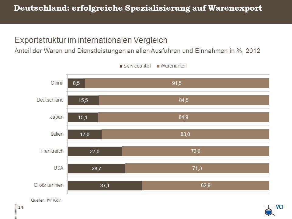 Deutschland: erfolgreiche Spezialisierung auf Warenexport Exportstruktur im internationalen Vergleich Anteil der Waren und Dienstleistungen an allen A