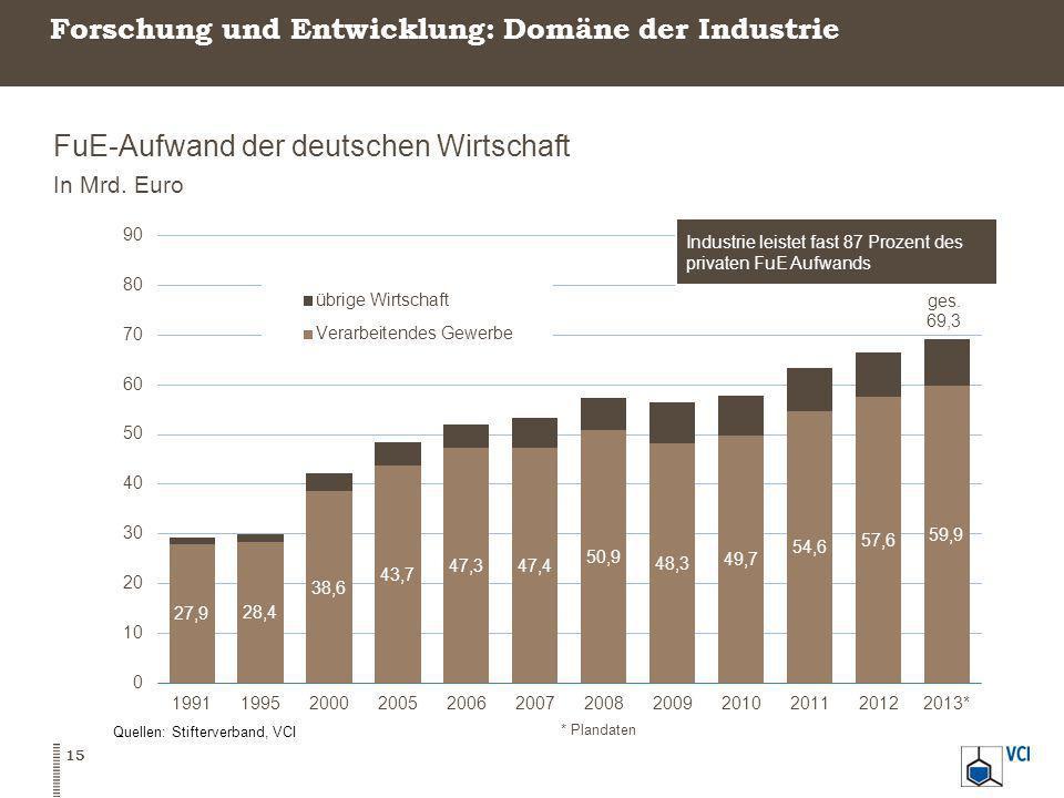 Forschung und Entwicklung: Domäne der Industrie FuE-Aufwand der deutschen Wirtschaft In Mrd. Euro Quellen: Stifterverband, VCI * Plandaten 15
