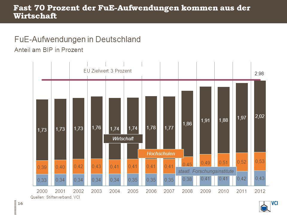 Fast 70 Prozent der FuE-Aufwendungen kommen aus der Wirtschaft FuE-Aufwendungen in Deutschland Anteil am BIP in Prozent 16 Quellen: Stifterverband, VC