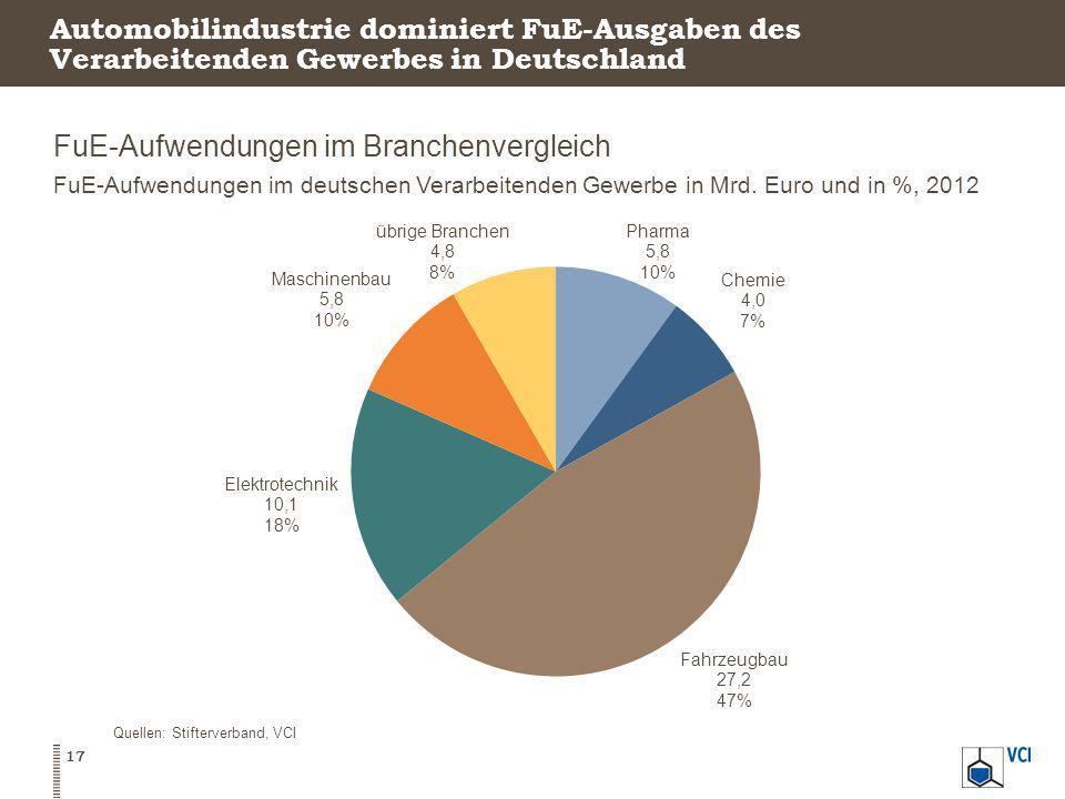 Automobilindustrie dominiert FuE-Ausgaben des Verarbeitenden Gewerbes in Deutschland FuE-Aufwendungen im Branchenvergleich FuE-Aufwendungen im deutsch
