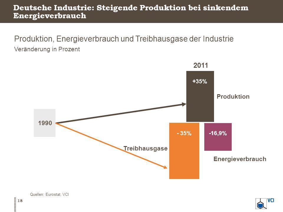 Deutsche Industrie: Steigende Produktion bei sinkendem Energieverbrauch Produktion, Energieverbrauch und Treibhausgase der Industrie Veränderung in Pr