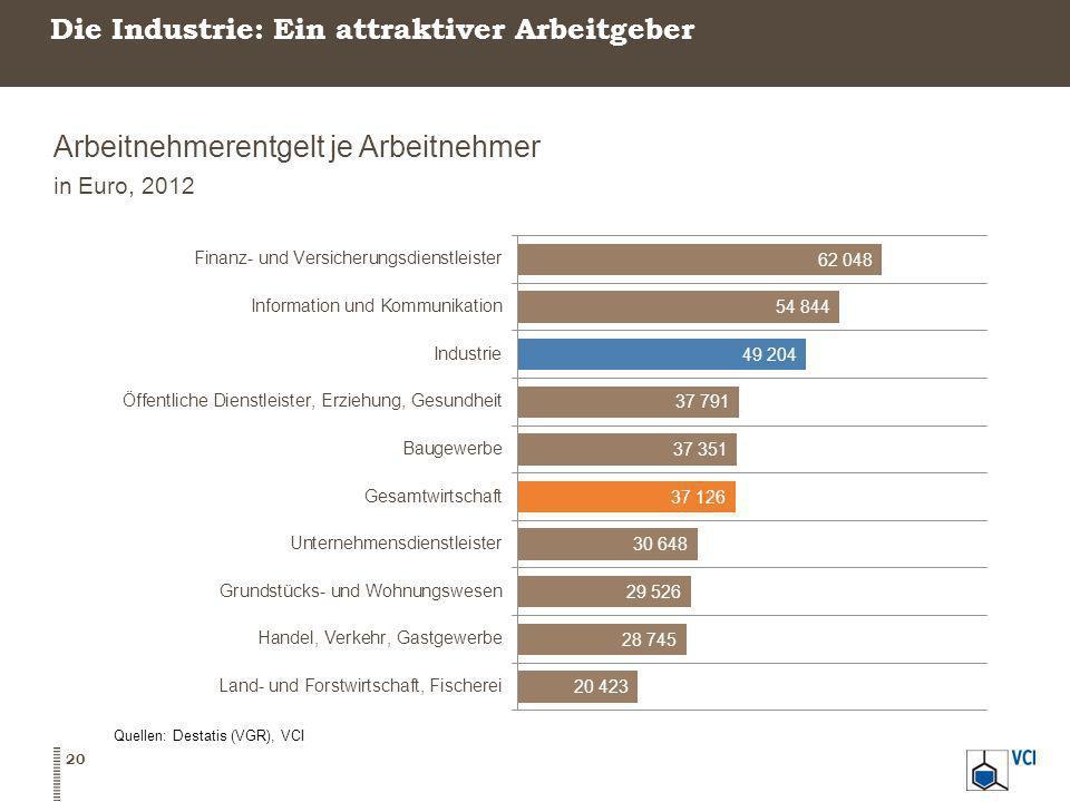 Die Industrie: Ein attraktiver Arbeitgeber Arbeitnehmerentgelt je Arbeitnehmer in Euro, 2012 Quellen: Destatis (VGR), VCI 20