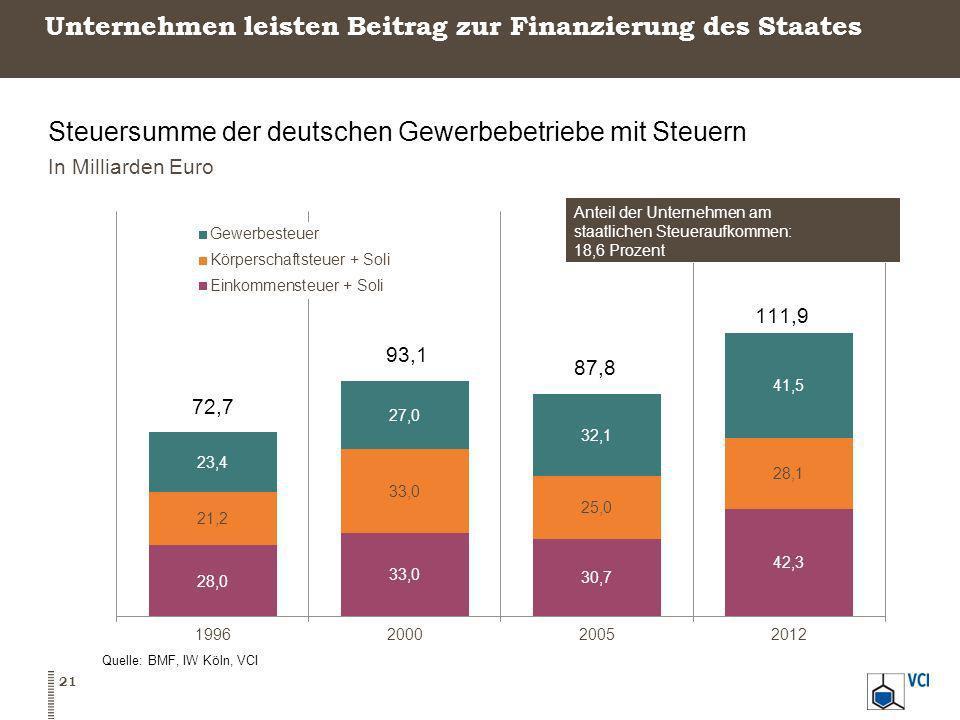 Unternehmen leisten Beitrag zur Finanzierung des Staates Steuersumme der deutschen Gewerbebetriebe mit Steuern In Milliarden Euro Quelle: BMF, IW Köln